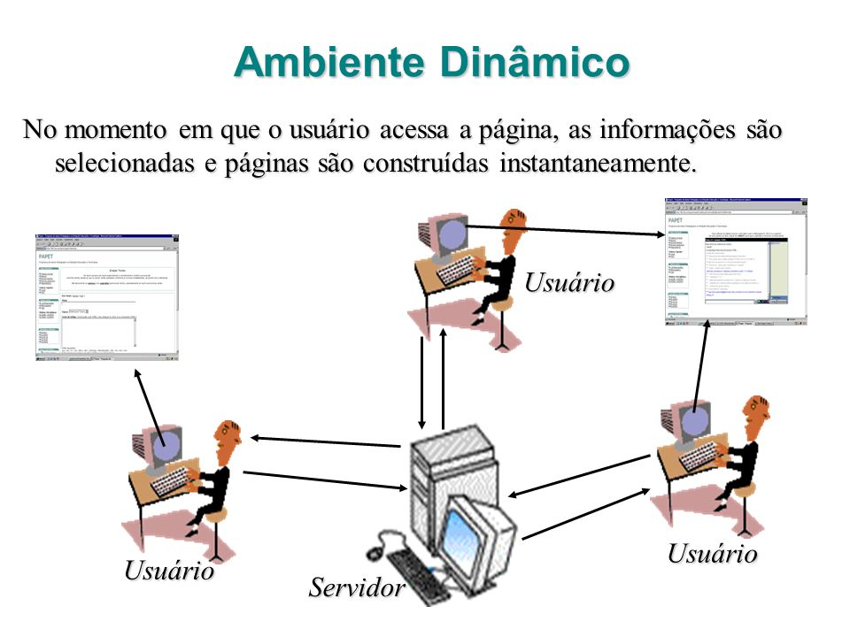 Ambiente Dinâmico No momento em que o usuário acessa a página, as informações são selecionadas e páginas são construídas instantaneamente.