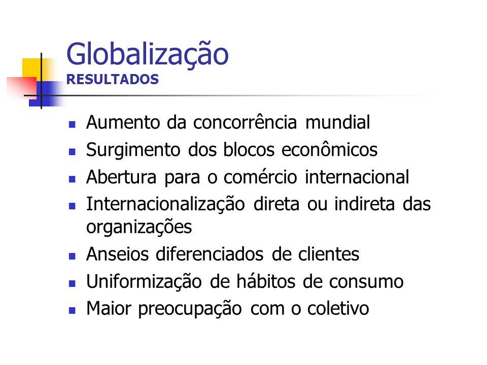 Globalização RESULTADOS