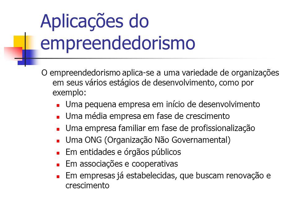 Aplicações do empreendedorismo