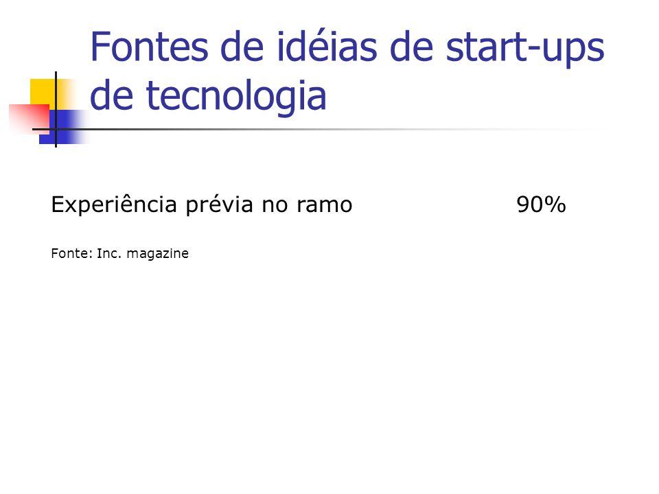 Fontes de idéias de start-ups de tecnologia
