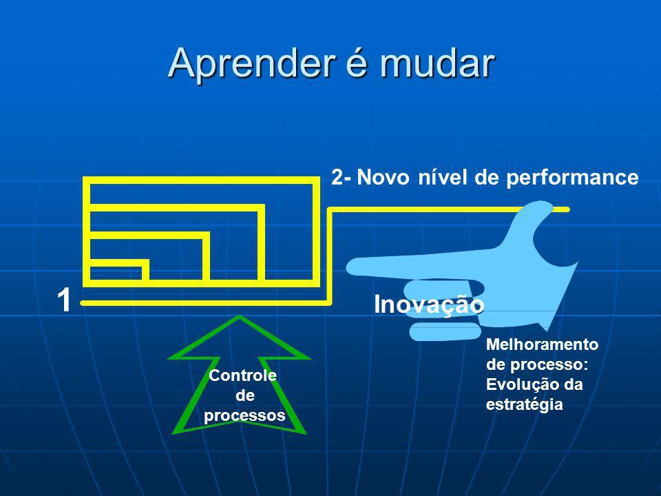 Aprender é mudar 1 Inovação 2- Novo nível de performance Melhoramento