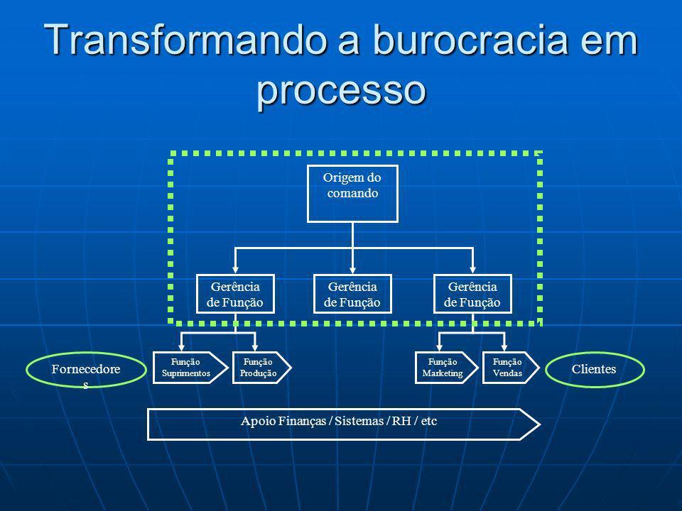 Transformando a burocracia em processo