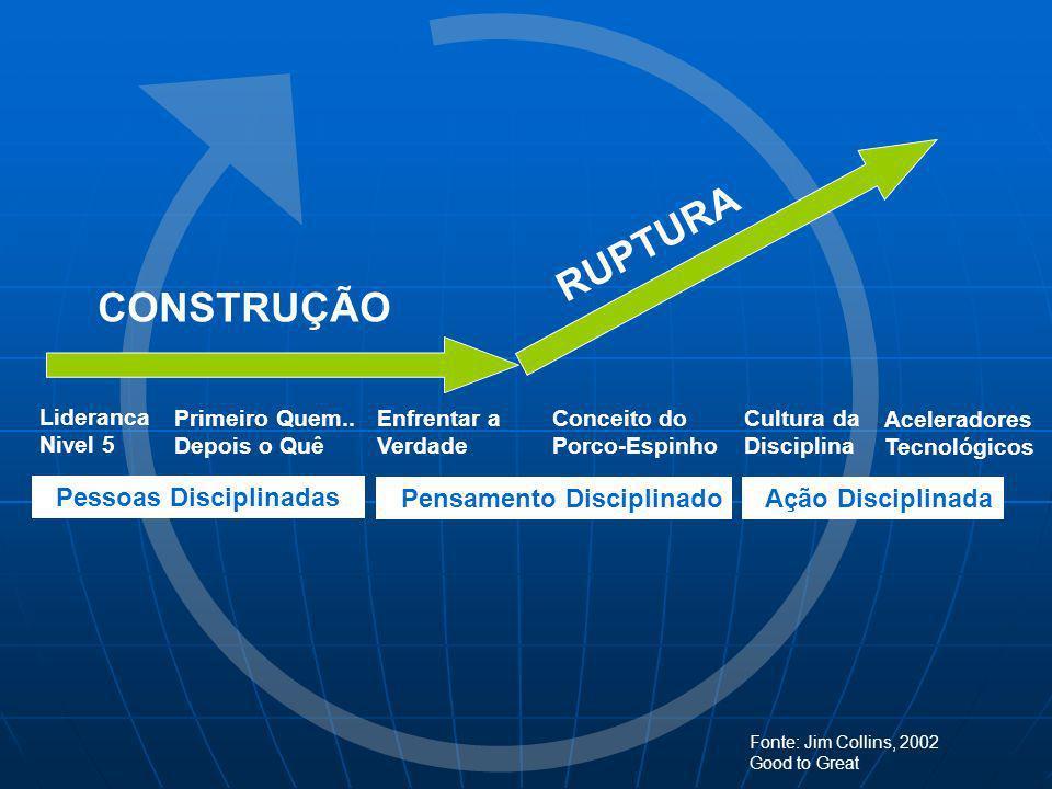 RUPTURA CONSTRUÇÃO Pessoas Disciplinadas Pensamento Disciplinado
