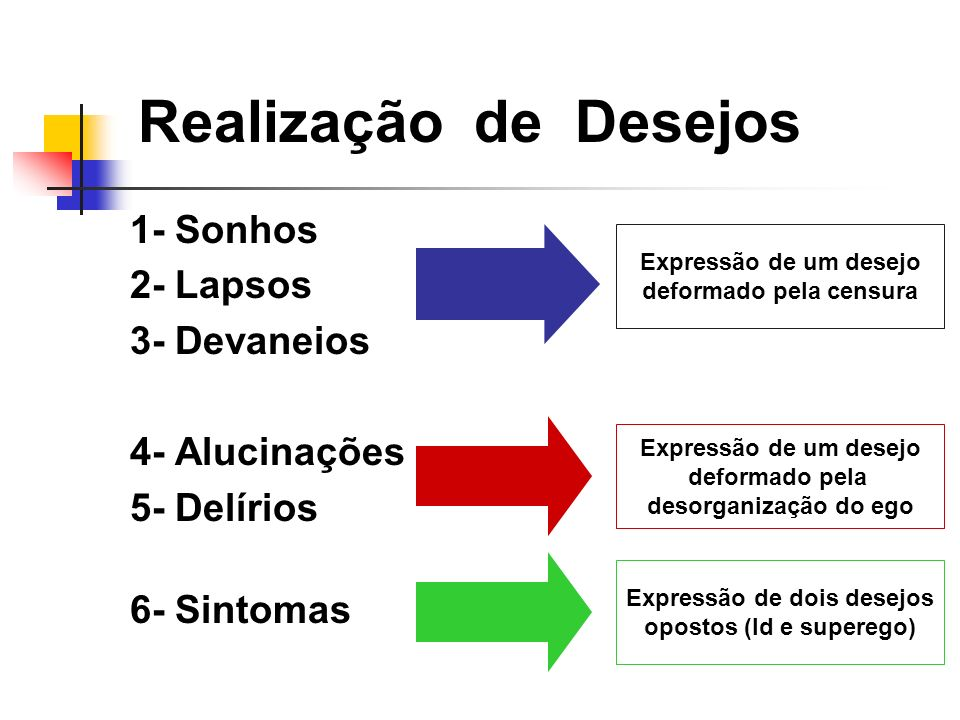 Realização de Desejos 1- Sonhos 2- Lapsos 3- Devaneios 4- Alucinações