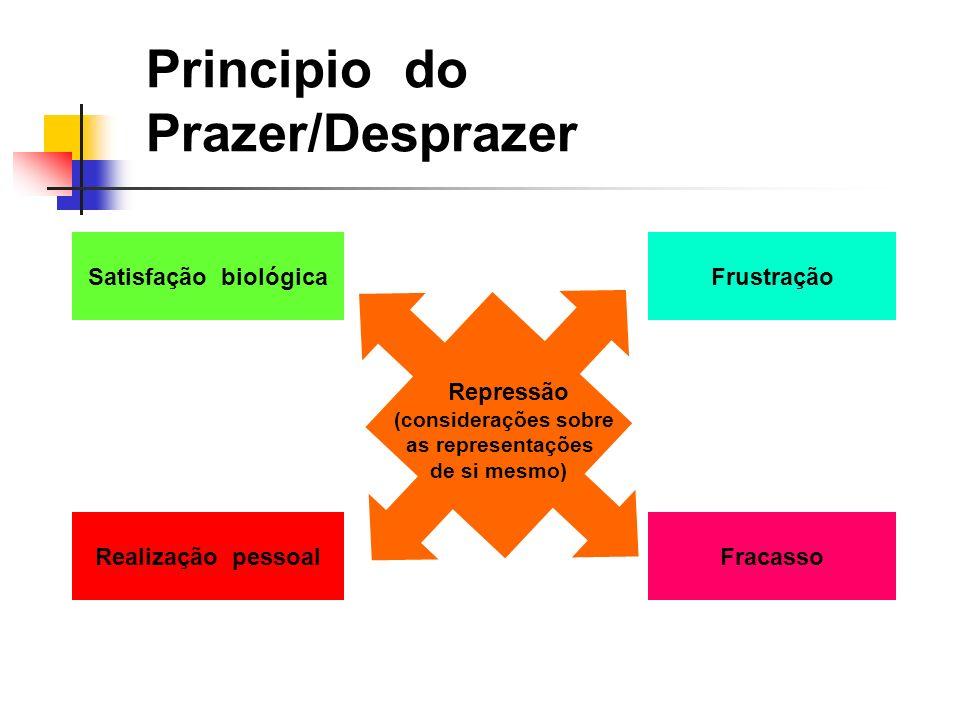 Principio do Prazer/Desprazer