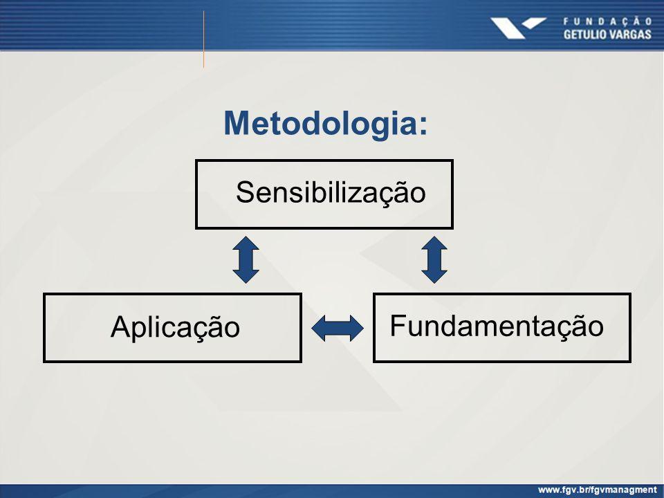 Metodologia: Sensibilização Aplicação Fundamentação