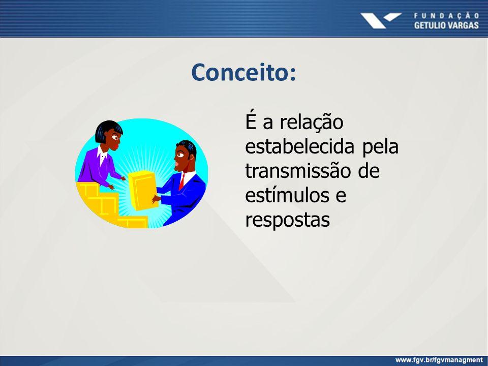 Conceito: É a relação estabelecida pela transmissão de estímulos e respostas