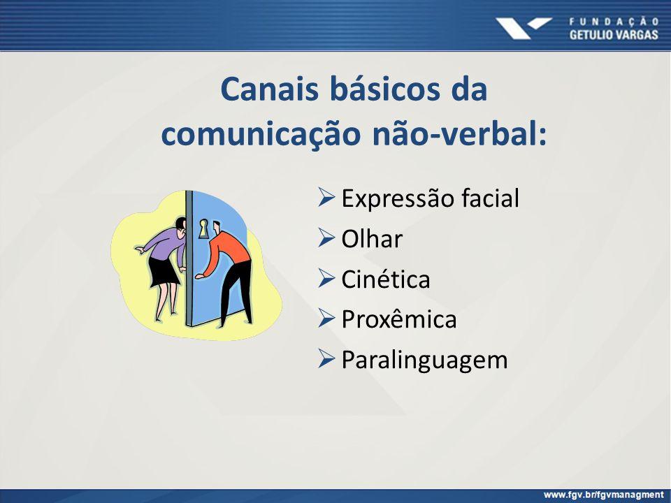 Canais básicos da comunicação não-verbal: