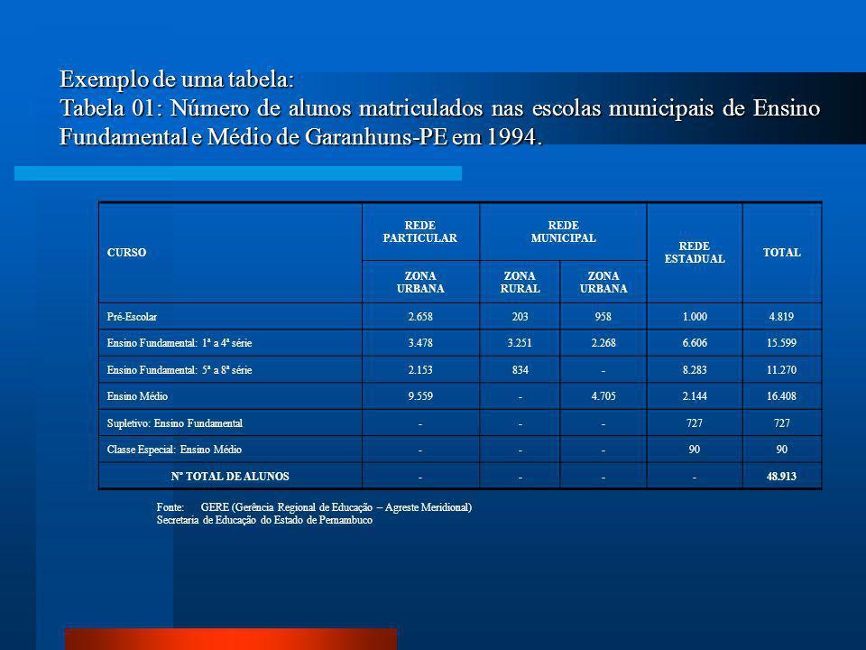 Exemplo de uma tabela: Tabela 01: Número de alunos matriculados nas escolas municipais de Ensino Fundamental e Médio de Garanhuns-PE em 1994.