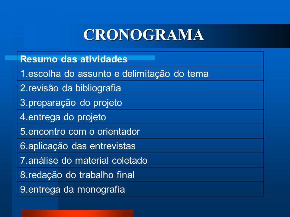 CRONOGRAMA Resumo das atividades