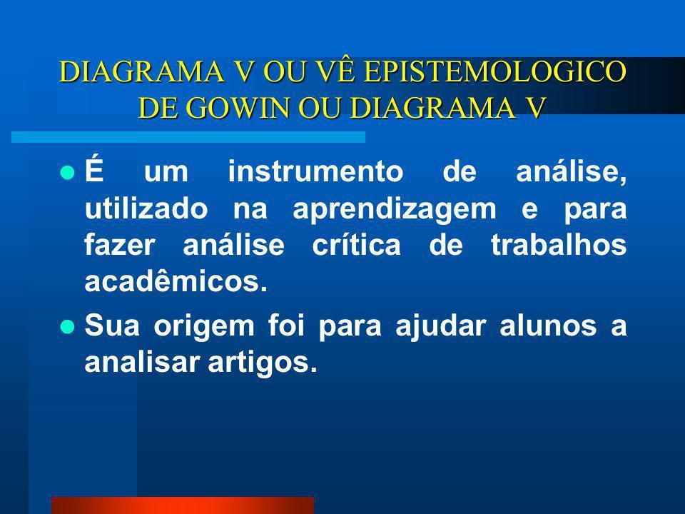 DIAGRAMA V OU VÊ EPISTEMOLOGICO DE GOWIN OU DIAGRAMA V