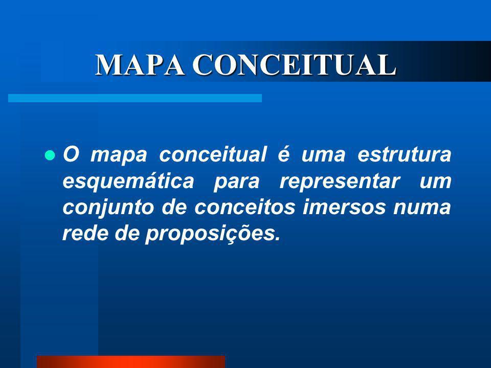 MAPA CONCEITUAL O mapa conceitual é uma estrutura esquemática para representar um conjunto de conceitos imersos numa rede de proposições.