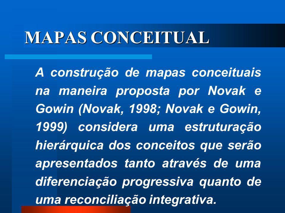 MAPAS CONCEITUAL
