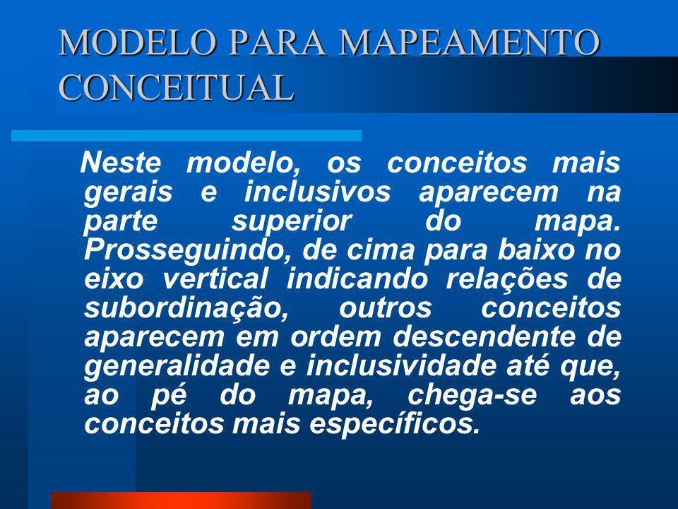 MODELO PARA MAPEAMENTO CONCEITUAL