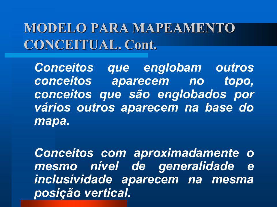 MODELO PARA MAPEAMENTO CONCEITUAL. Cont.