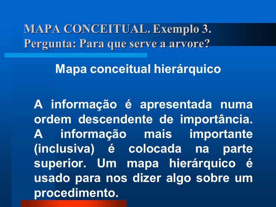 MAPA CONCEITUAL. Exemplo 3. Pergunta: Para que serve a arvore