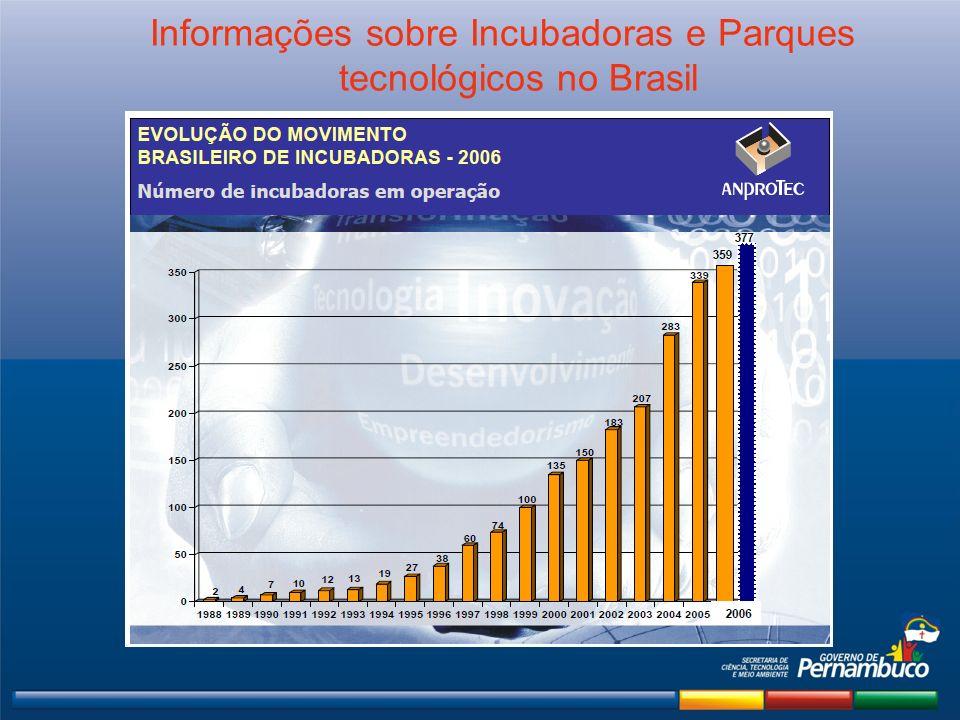 Informações sobre Incubadoras e Parques tecnológicos no Brasil