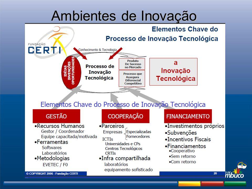 Ambientes de Inovação
