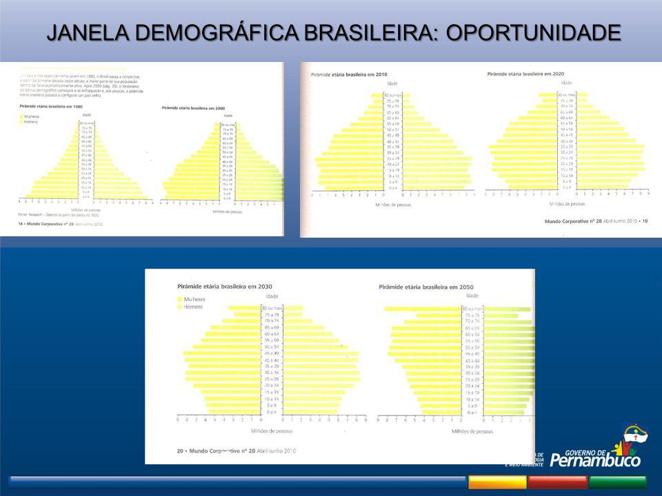 JANELA DEMOGRÁFICA BRASILEIRA: OPORTUNIDADE