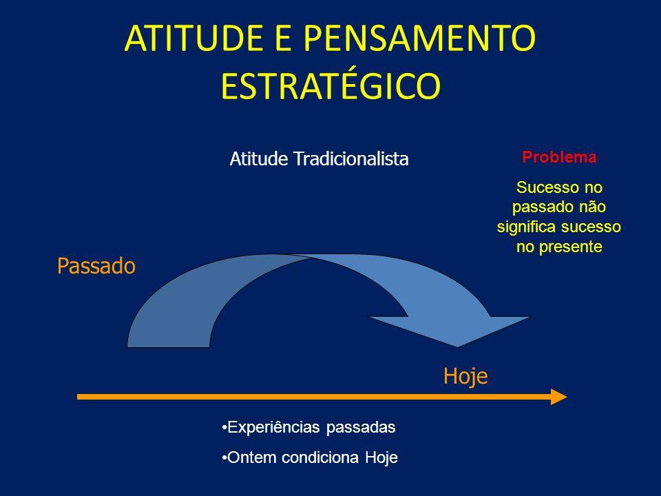 ATITUDE E PENSAMENTO ESTRATÉGICO