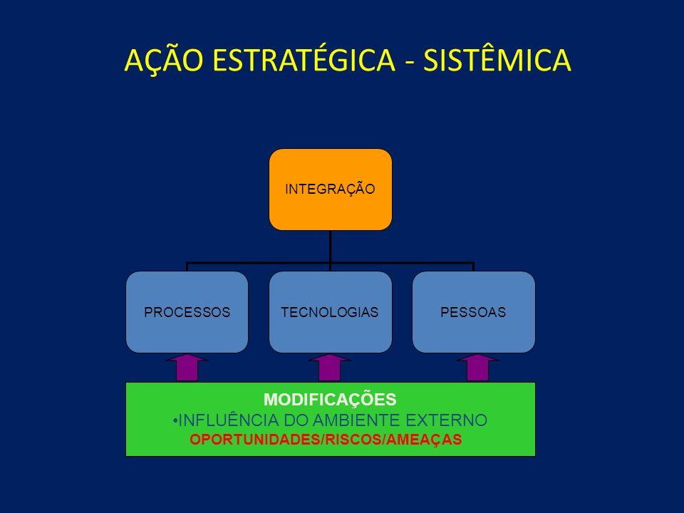 AÇÃO ESTRATÉGICA - SISTÊMICA