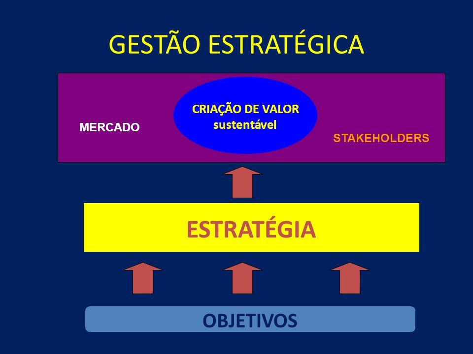 GESTÃO ESTRATÉGICA ESTRATÉGIA OBJETIVOS CRIAÇÃO DE VALOR sustentável