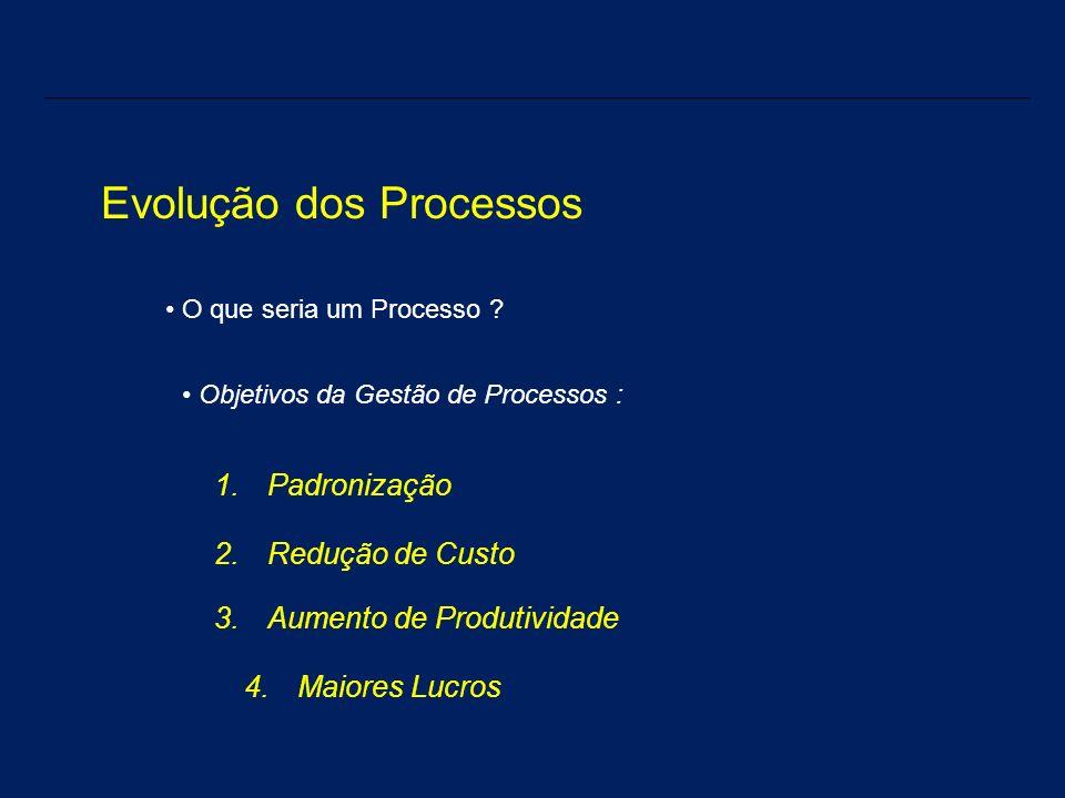 Evolução dos Processos