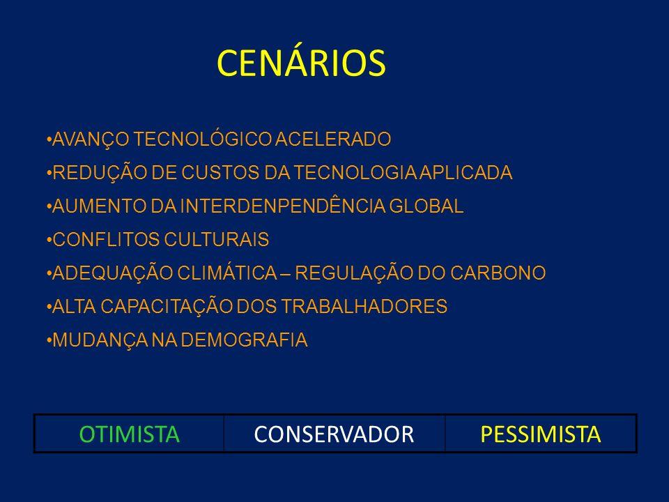 CENÁRIOS OTIMISTA CONSERVADOR PESSIMISTA AVANÇO TECNOLÓGICO ACELERADO