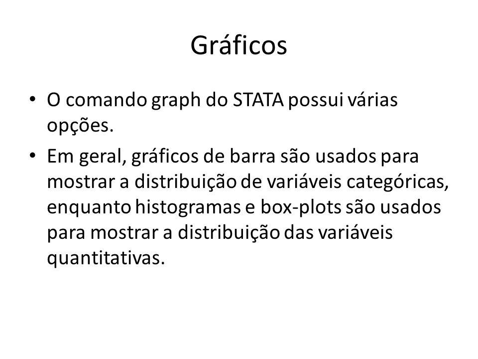 Gráficos O comando graph do STATA possui várias opções.