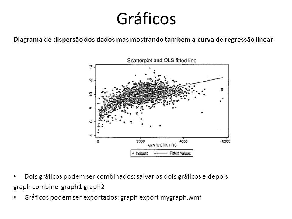 Gráficos Diagrama de dispersão dos dados mas mostrando também a curva de regressão linear.