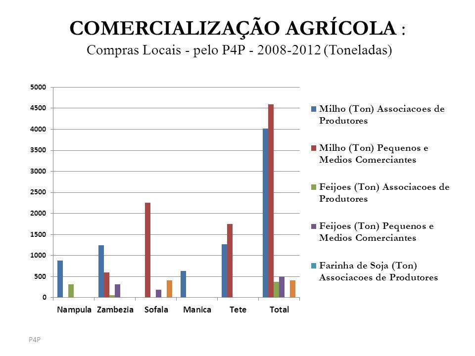 COMERCIALIZAÇÃO AGRÍCOLA : Compras Locais - pelo P4P - 2008-2012 (Toneladas)