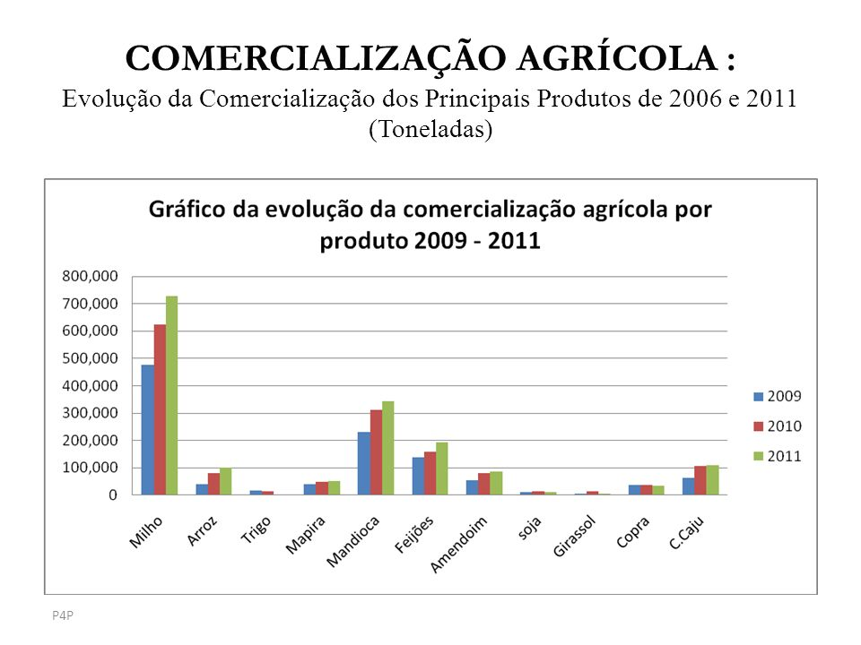 COMERCIALIZAÇÃO AGRÍCOLA : Evolução da Comercialização dos Principais Produtos de 2006 e 2011 (Toneladas)