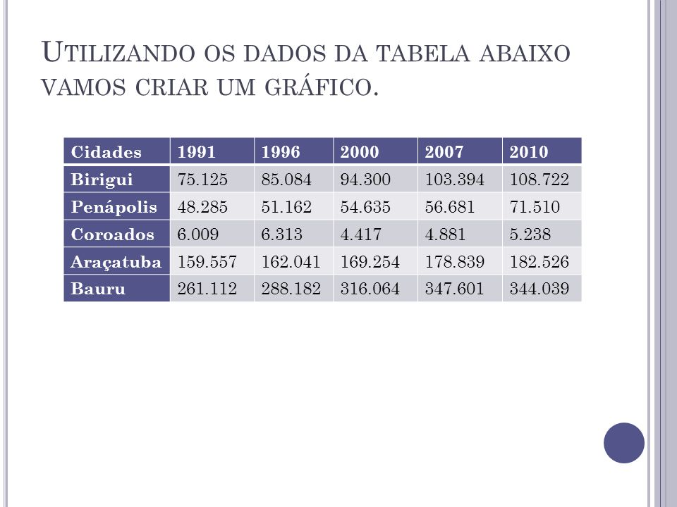 Utilizando os dados da tabela abaixo vamos criar um gráfico.