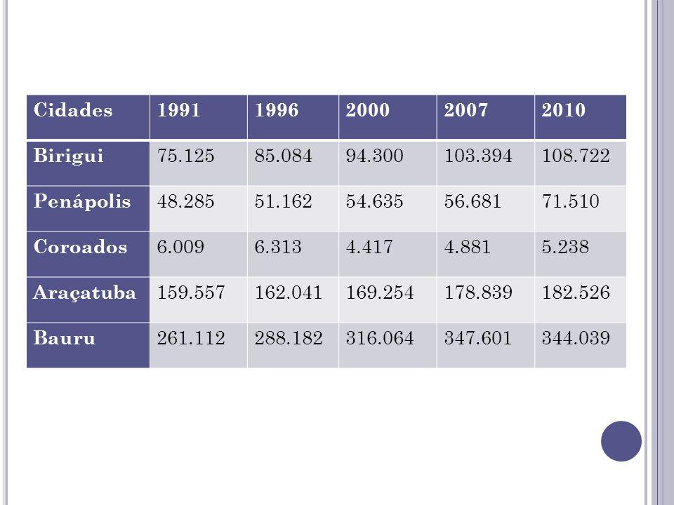 Cidades 1991. 1996. 2000. 2007. 2010. Birigui. 75.125. 85.084. 94.300. 103.394. 108.722. Penápolis.