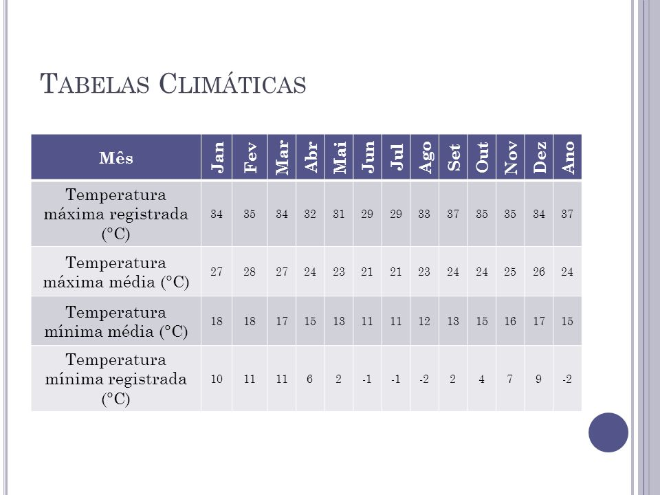 Tabelas Climáticas Mês Jan Fev Mar Abr Mai Jun Jul Ago Set Out Nov Dez