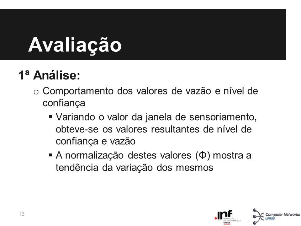 Avaliação 1ª Análise: Comportamento dos valores de vazão e nível de confiança.