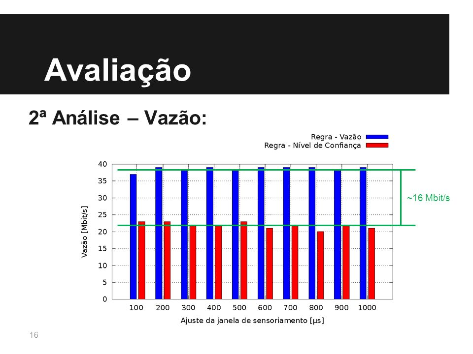 Avaliação 2ª Análise – Vazão: ~16 Mbit/s