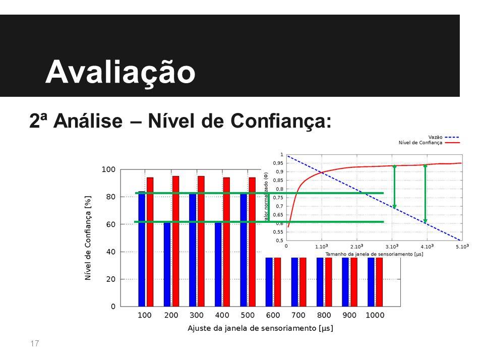 Avaliação 2ª Análise – Nível de Confiança: