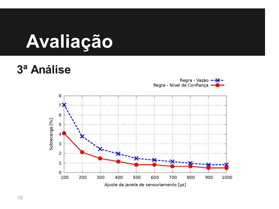 Avaliação 3ª Análise - Nível de confiança converge com menos trocas de pacotes