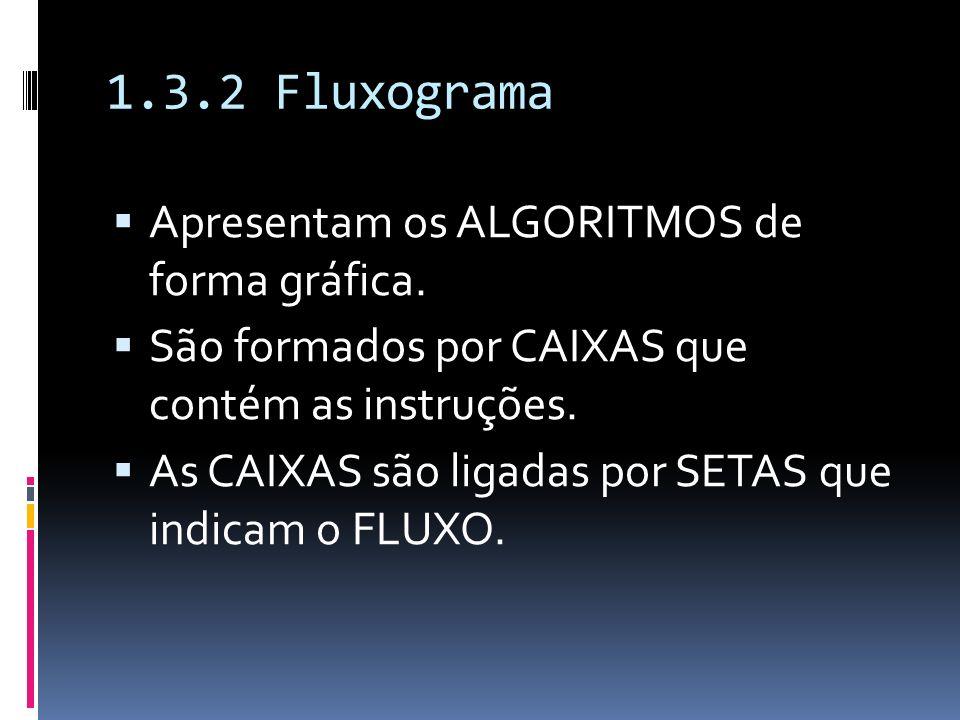 1.3.2 Fluxograma Apresentam os ALGORITMOS de forma gráfica.