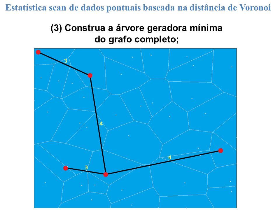 (3) Construa a árvore geradora mínima do grafo completo;