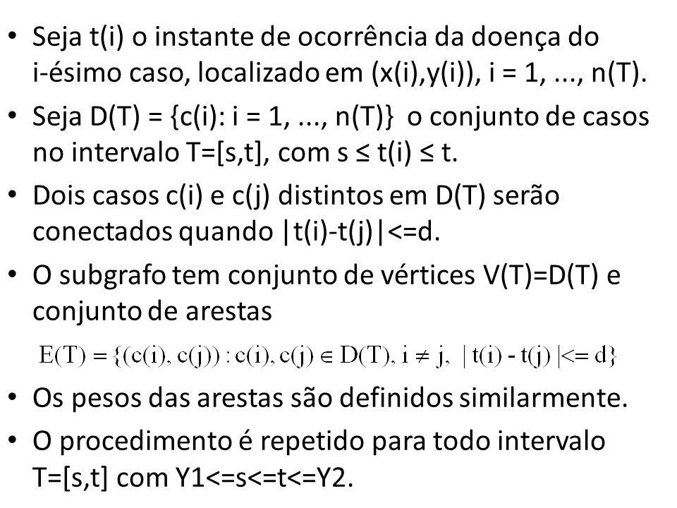 Seja t(i) o instante de ocorrência da doença do i-ésimo caso, localizado em (x(i),y(i)), i = 1, ..., n(T).