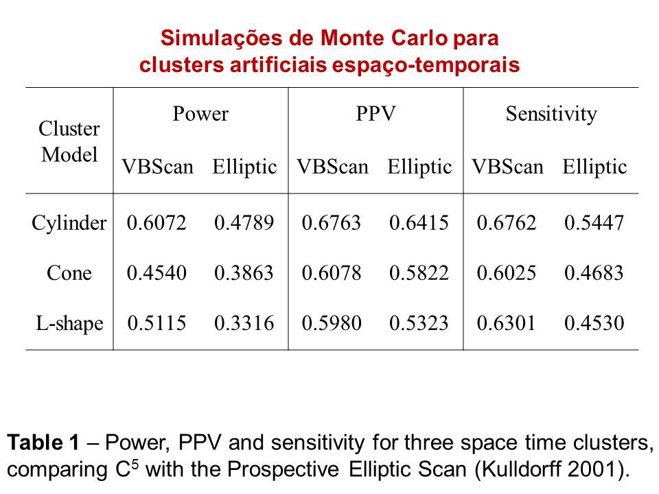 Simulações de Monte Carlo para clusters artificiais espaço-temporais