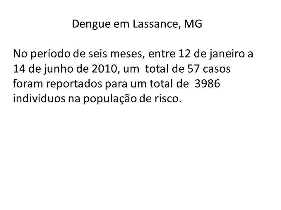 Dengue em Lassance, MG