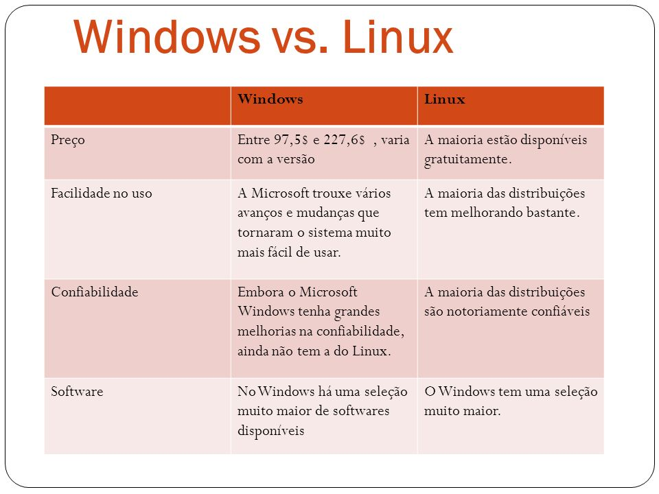 Windows vs. Linux Windows Linux Preço