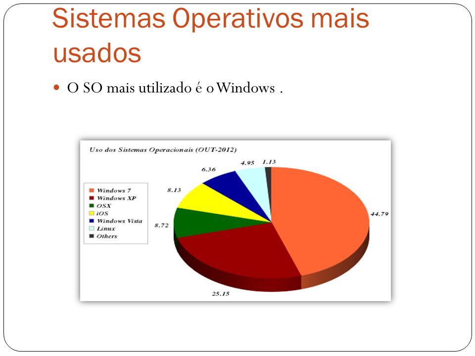 Sistemas Operativos mais usados