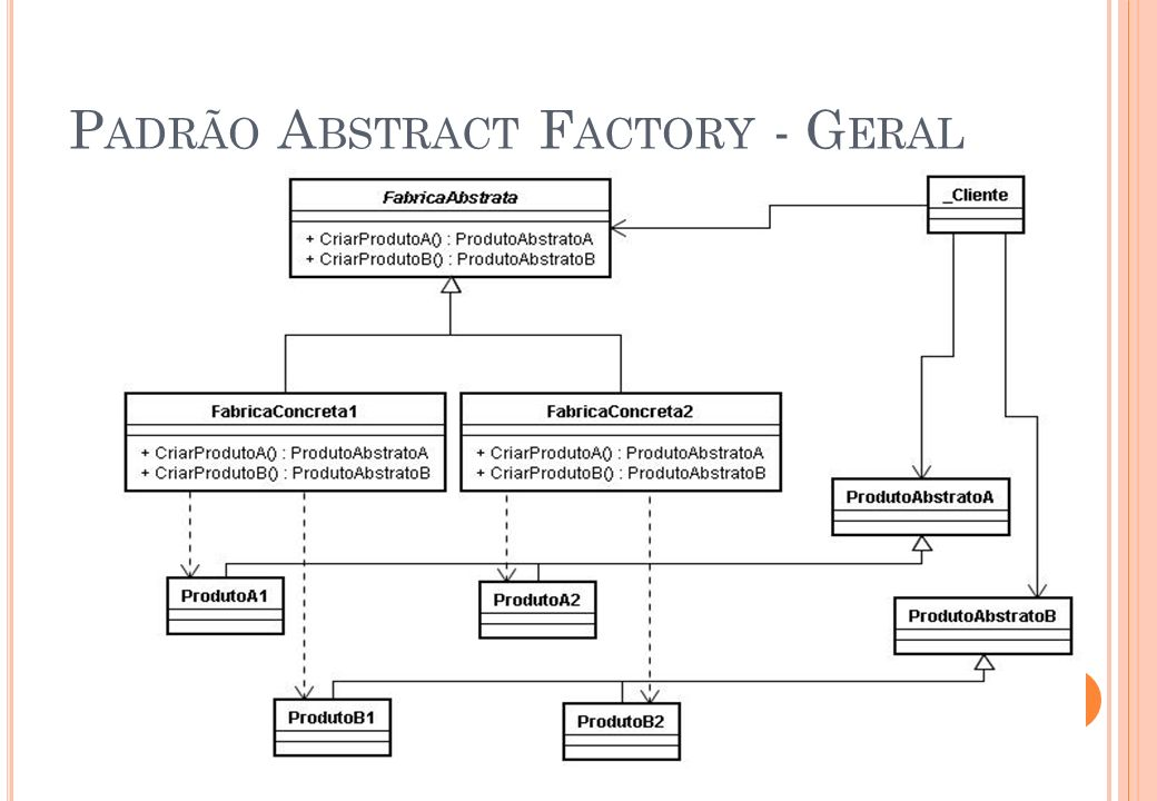 Padrão Abstract Factory - Geral