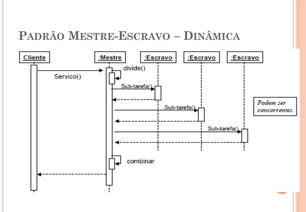 Padrão Mestre-Escravo – Dinâmica