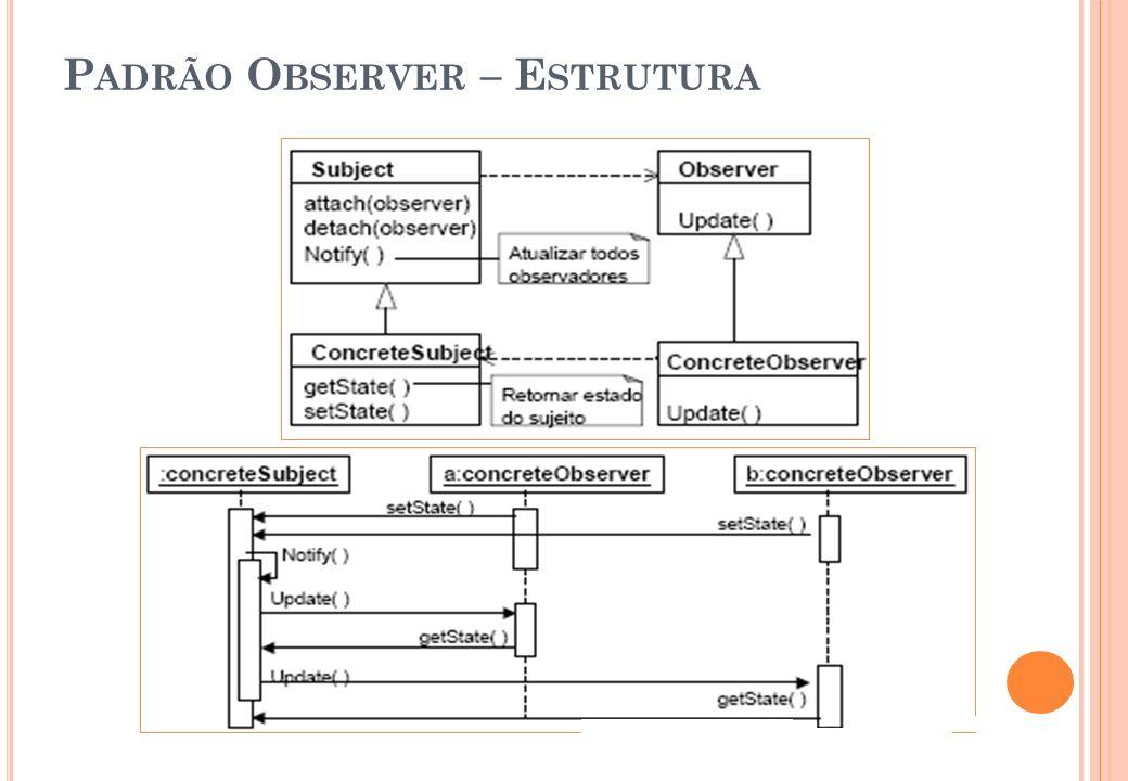 Padrão Observer – Estrutura