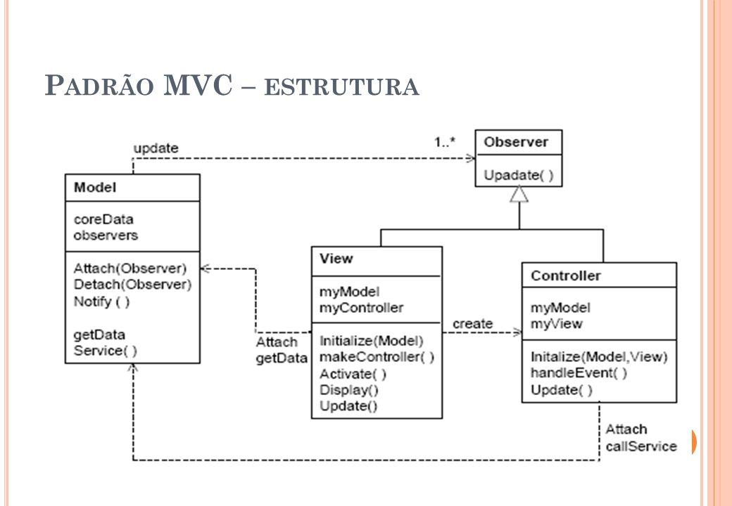 Padrão MVC – estrutura